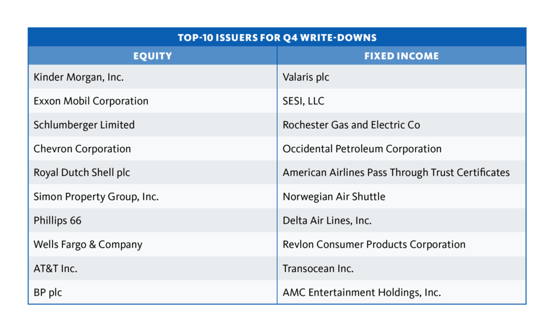 Top 10 Issuers for Q4 Writedowns
