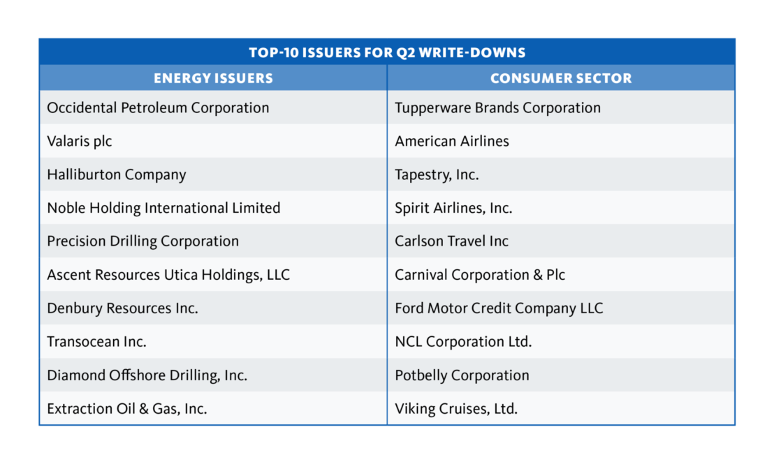 Top 10 issuers for Q2 Write-downs