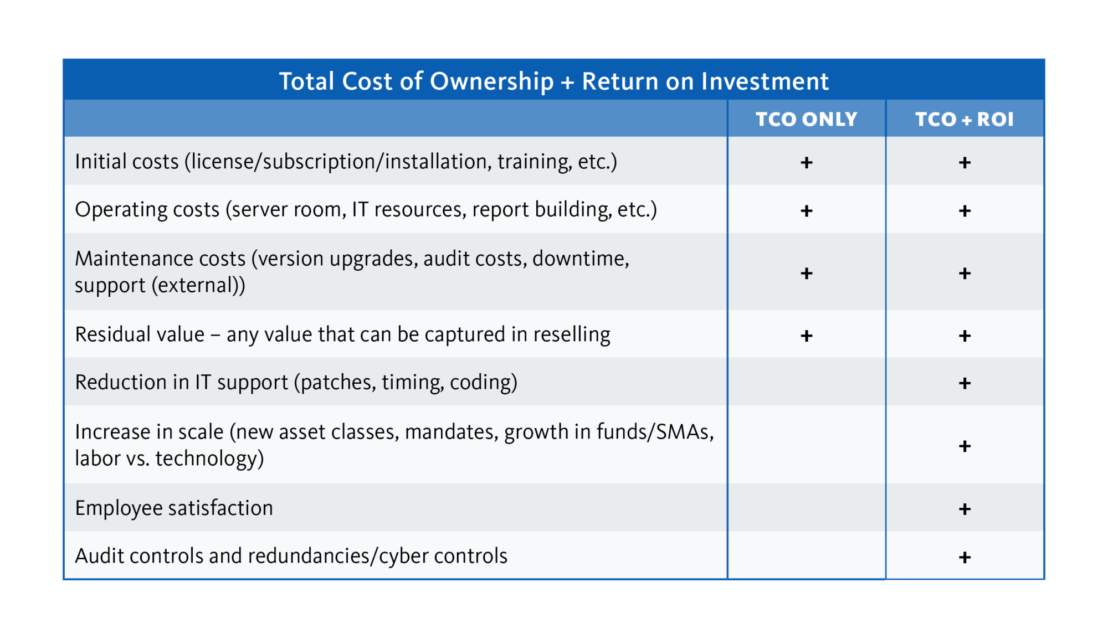 Total Cost of Ownership + Return on Investment