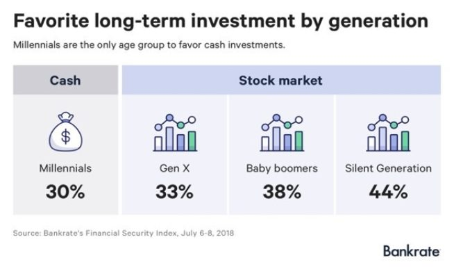 Favorite Long-Term Investment by Generation