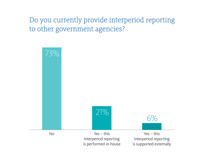 Interperiod reporting to other government agencies