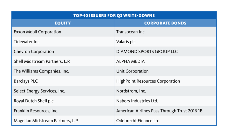 Top 10 issuers