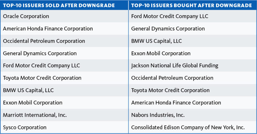 Top issuers bought and sold after downgrade