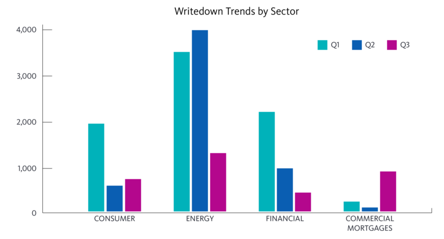 Writedown trends by sector